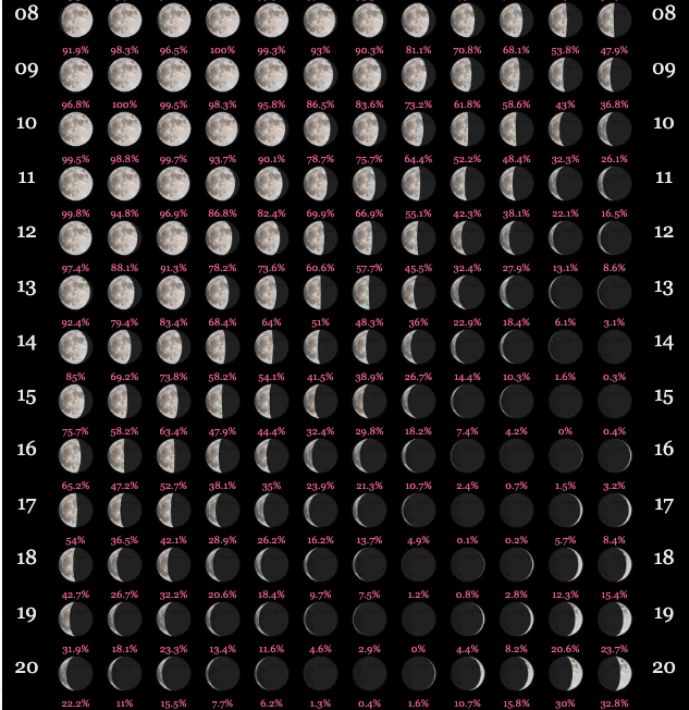 Calendar Of Moon Phases 2020 Lunar Calendar 2020 | Full Moon Calendar 2020 | Printable Calendar DIY